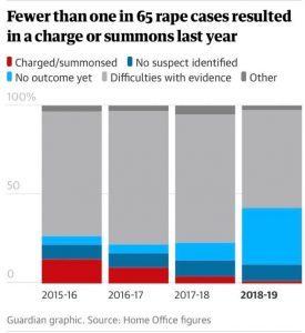 Official Rape statistics 2018.2019